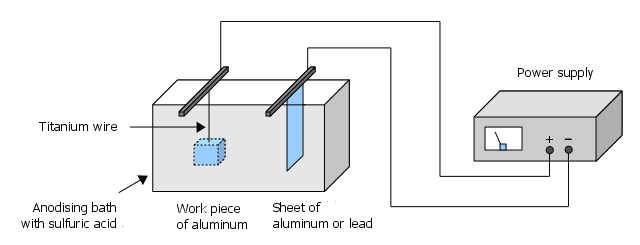 Schema of anodising bath